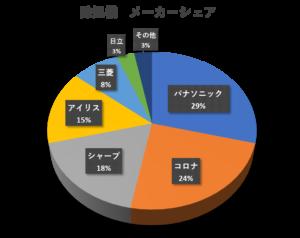 除湿機のメーカーシェアグラフ