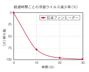 経過時間ごとの浮遊ウイルス減少率