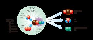 PECOフィルターの化学反応