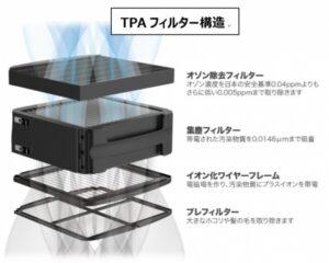 TPAフィルターの構造